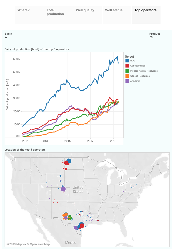 Figure 2. ShaleProfile interactive chart displaying top 5 oil producers in the US in June 2019 | Renegade Services