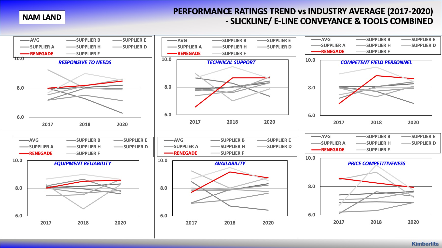 Renegade Services best performance wireline company data 2020